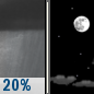 Tonight: Slight Chance Rain Showers then Mostly Clear